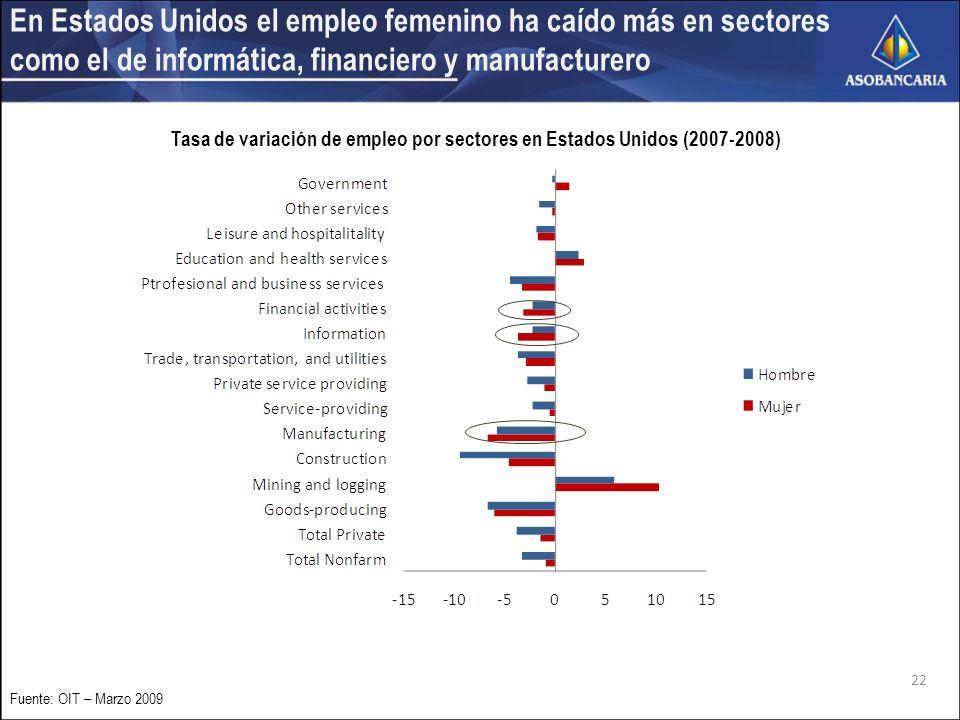 22 Fuente: OIT – Marzo 2009 En Estados Unidos el empleo femenino ha caído más en sectores como el de informática, financiero y manufacturero Tasa de variación de empleo por sectores en Estados Unidos (2007-2008)