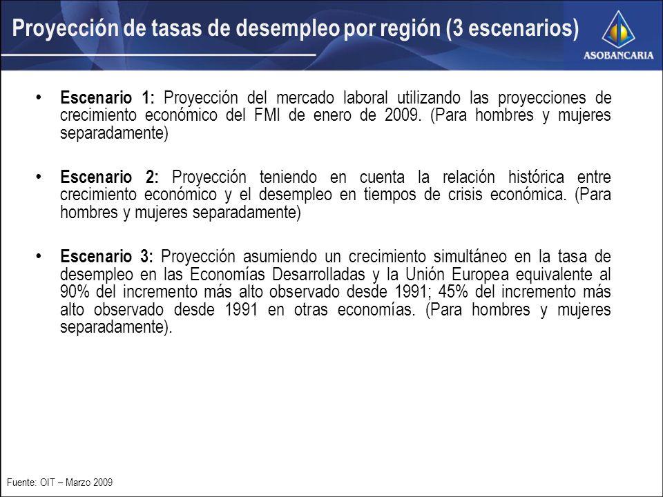 Proyección de tasas de desempleo por región (3 escenarios) Escenario 1: Proyección del mercado laboral utilizando las proyecciones de crecimiento económico del FMI de enero de 2009.