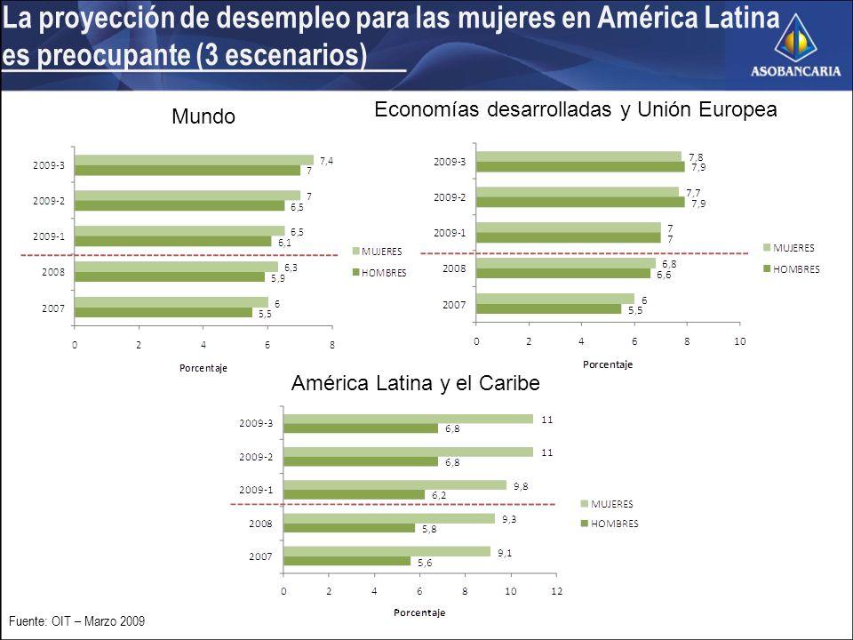 Mundo Economías desarrolladas y Unión Europea América Latina y el Caribe La proyección de desempleo para las mujeres en América Latina es preocupante (3 escenarios) Fuente: OIT – Marzo 2009