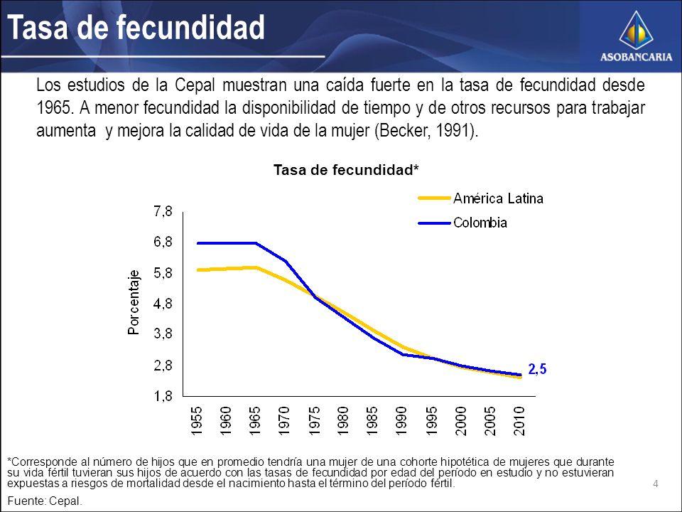 Tasa de fecundidad Los estudios de la Cepal muestran una caída fuerte en la tasa de fecundidad desde 1965.