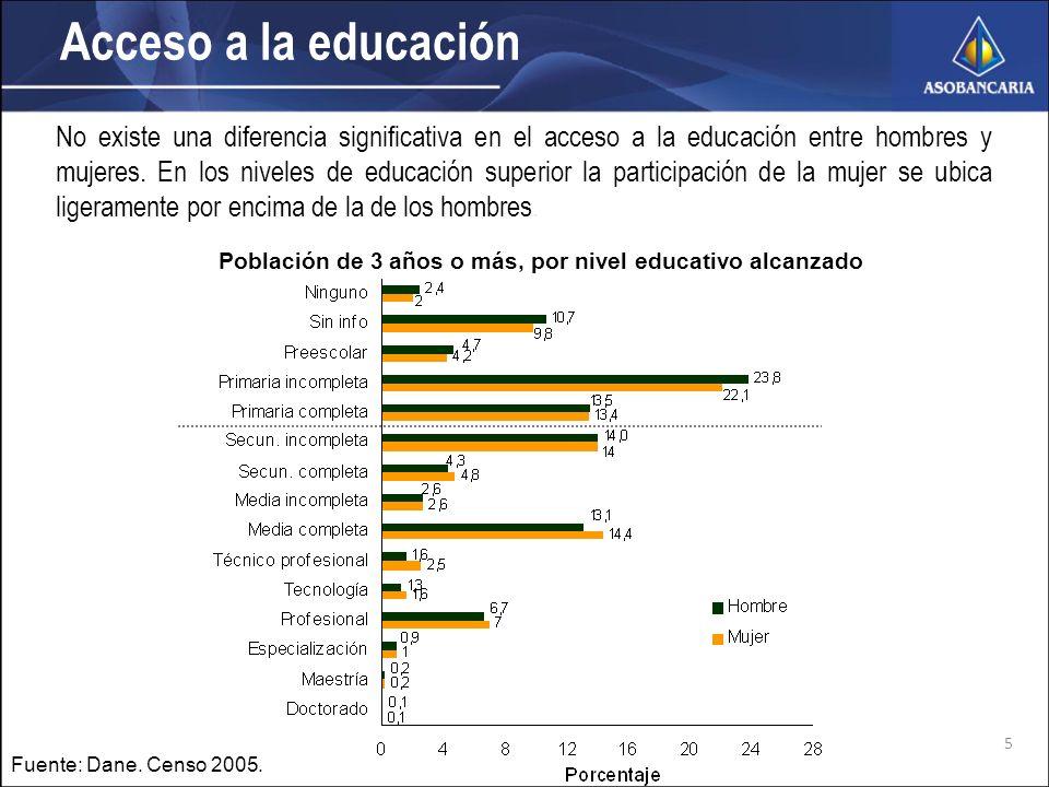 Acceso a la educación Fuente: Dane. Censo 2005.