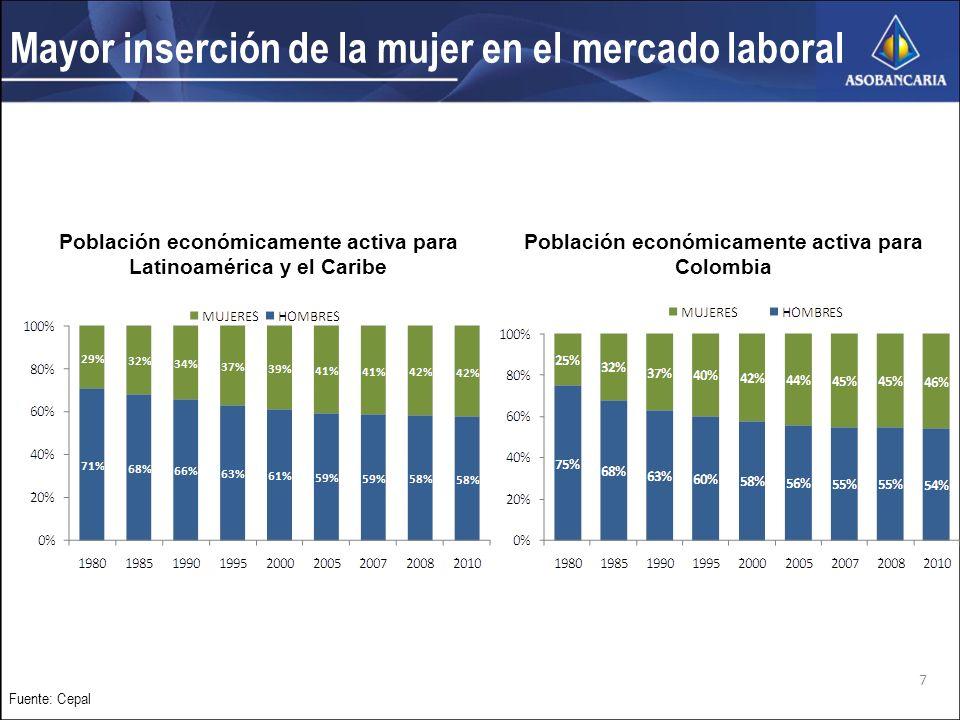 Desempleo femenino en la región Con excepción de México, el desempleo de las mujeres es mayor que el de los hombres Fuente: Cepal.