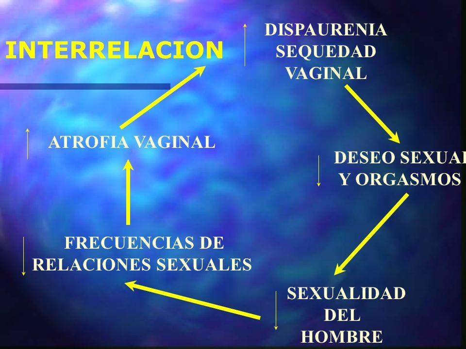 DISPAURENIA SEQUEDAD VAGINAL DESEO SEXUAL Y ORGASMOS SEXUALIDAD DEL HOMBRE FRECUENCIAS DE RELACIONES SEXUALES ATROFIA VAGINAL INTERRELACION