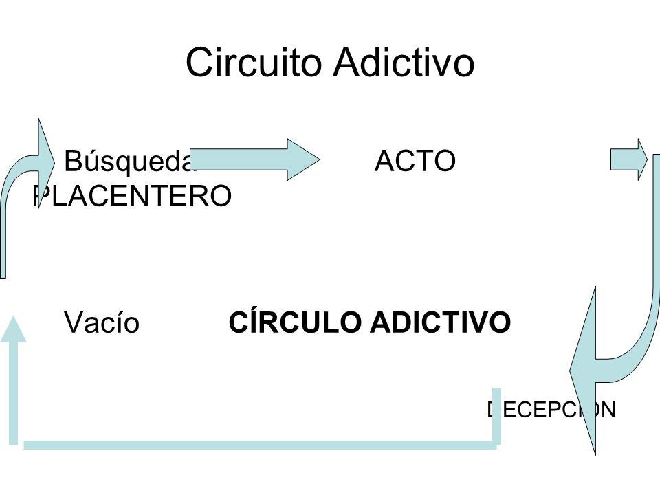 Circuito Adictivo Búsqueda ACTO PLACENTERO Vacío CÍRCULO ADICTIVO DECEPCIÓN