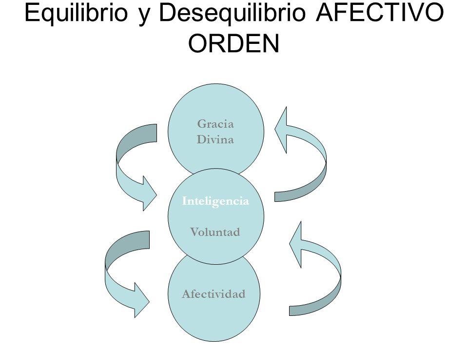 Equilibrio y Desequilibrio AFECTIVO ORDEN Afectividad Gracia Divina Inteligencia Voluntad