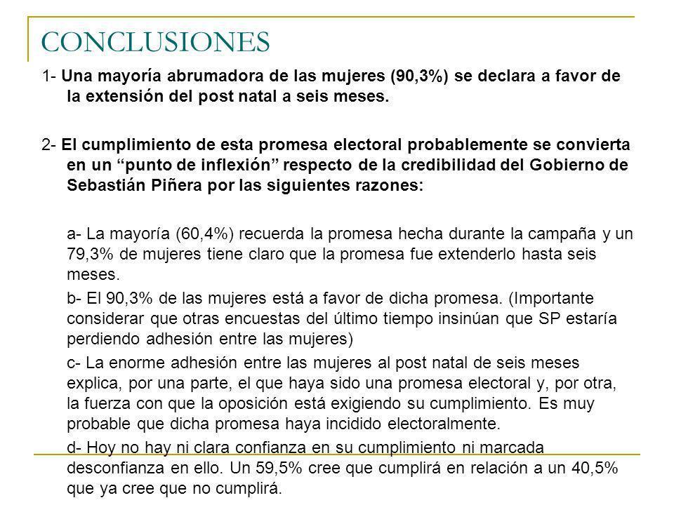 CONCLUSIONES 1- Una mayoría abrumadora de las mujeres (90,3%) se declara a favor de la extensión del post natal a seis meses.