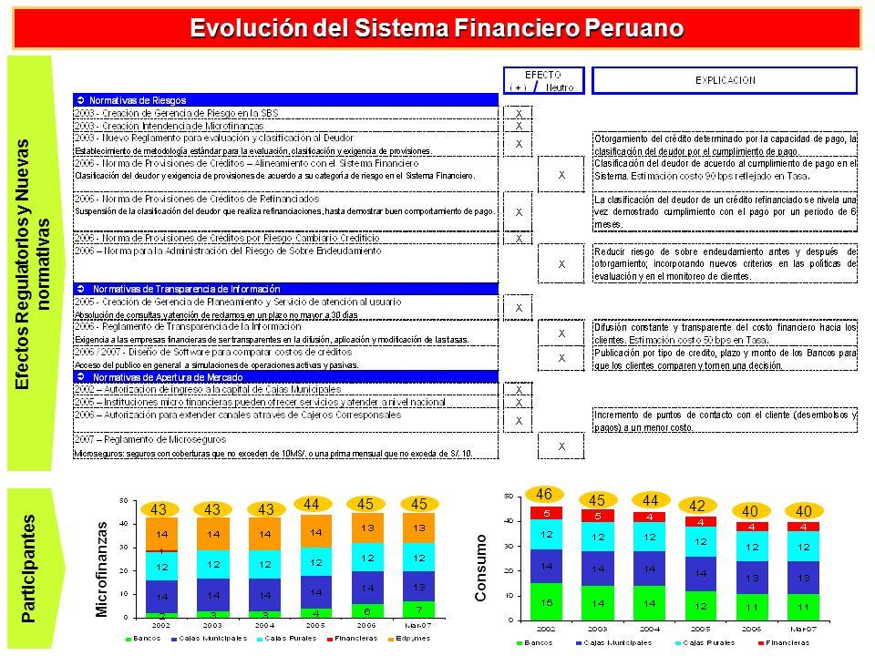 Evolución de Microfinanzas – Tasa de Interés vs.