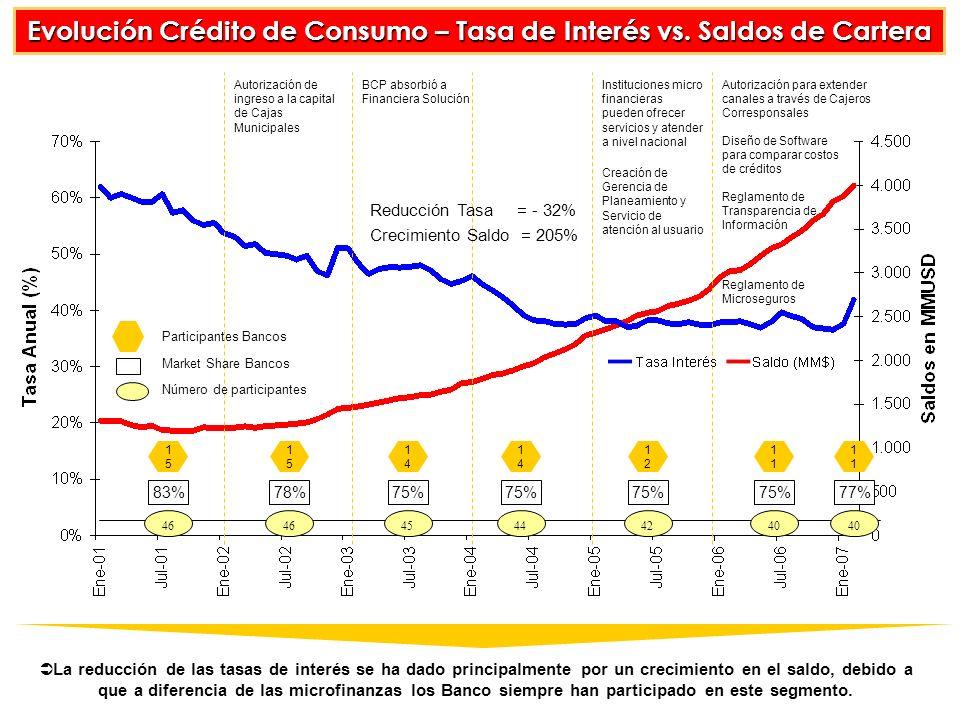 Evolución Crédito de Consumo – Tasa de Interés vs.