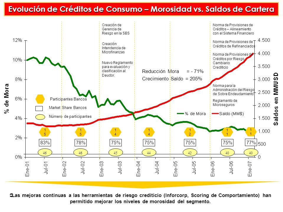 Evolución de Créditos de Consumo – Morosidad vs.