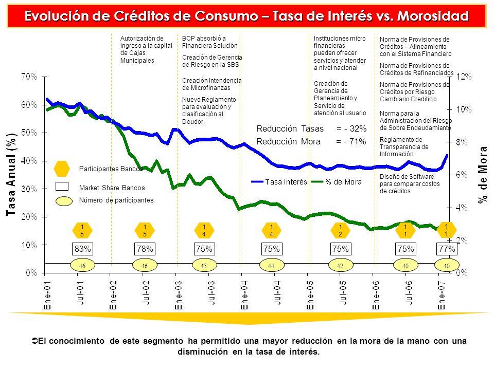Evolución de Créditos de Consumo – Tasa de Interés vs.