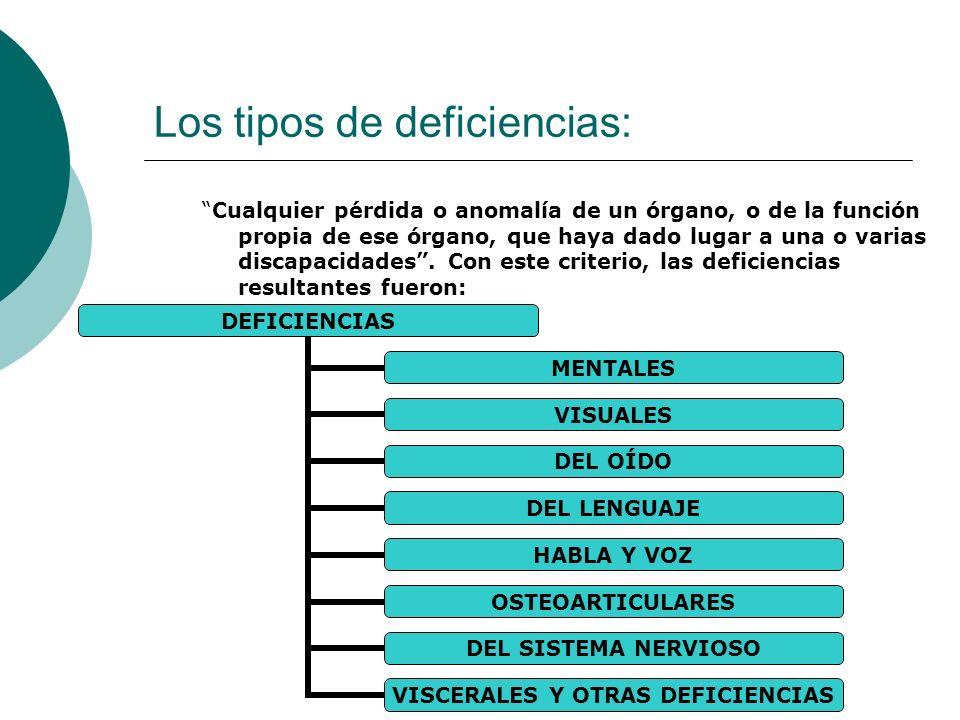 Los tipos de deficiencias: Cualquier pérdida o anomalía de un órgano, o de la función propia de ese órgano, que haya dado lugar a una o varias discapa