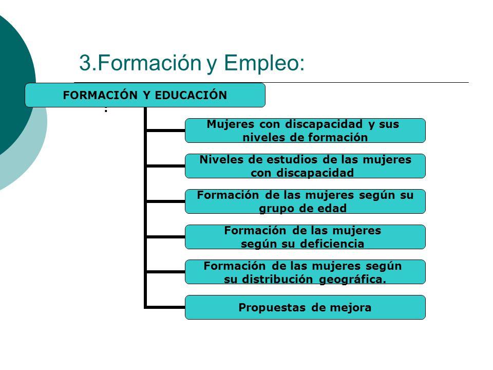 3.Formación y Empleo: : FORMACIÓN Y EDUCACIÓN Mujeres con discapacidad y sus niveles de formación Niveles de estudios de las mujeres con discapacidad
