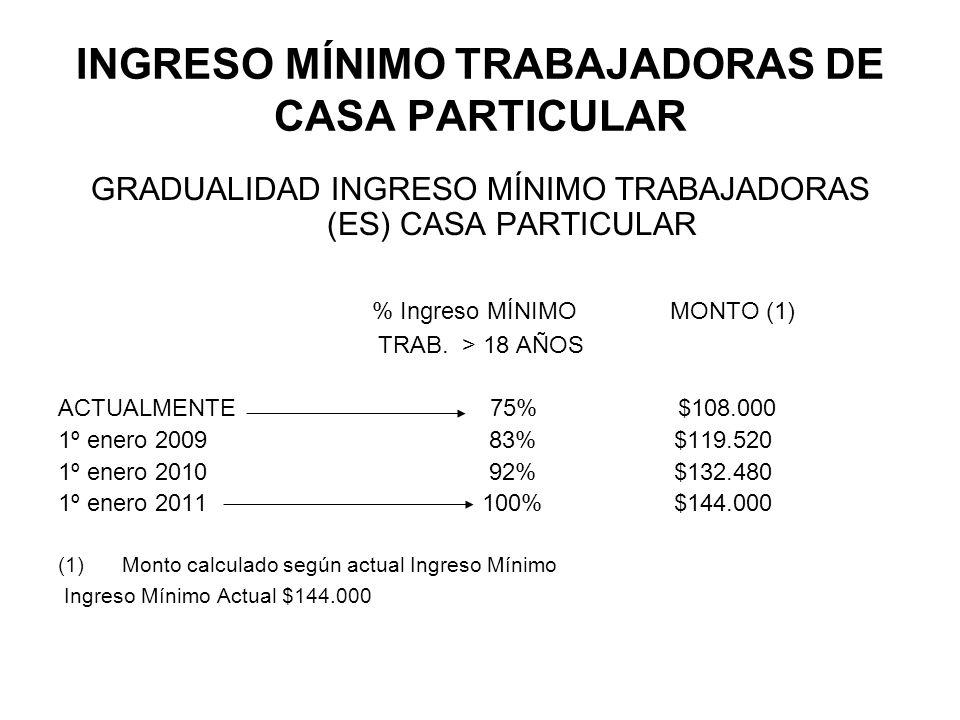 INGRESO MÍNIMO TRABAJADORAS DE CASA PARTICULAR GRADUALIDAD INGRESO MÍNIMO TRABAJADORAS (ES) CASA PARTICULAR % Ingreso MÍNIMO MONTO (1) TRAB. > 18 AÑOS
