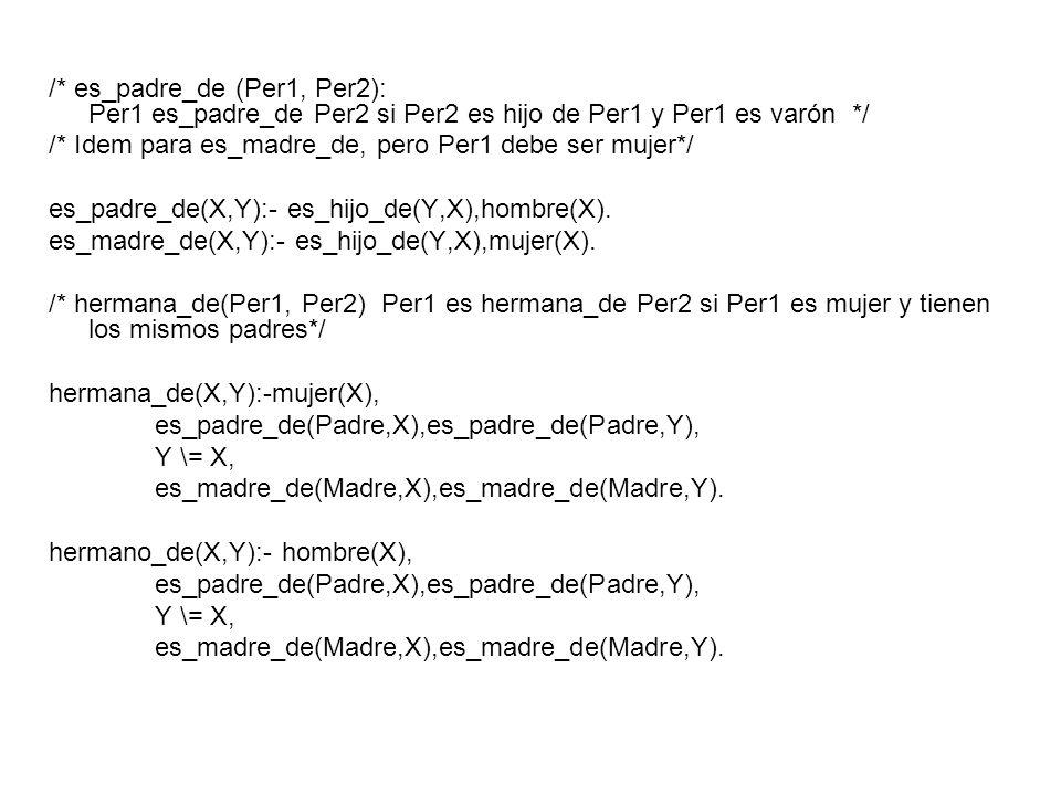 /* es_padre_de (Per1, Per2): Per1 es_padre_de Per2 si Per2 es hijo de Per1 y Per1 es varón */ /* Idem para es_madre_de, pero Per1 debe ser mujer*/ es_padre_de(X,Y):- es_hijo_de(Y,X),hombre(X).