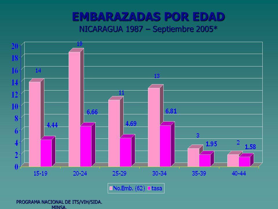 EMBARAZADAS POR EDAD NICARAGUA 1987 – Septiembre 2005* PROGRAMA NACIONAL DE ITS/VIH/SIDA. MINSA.