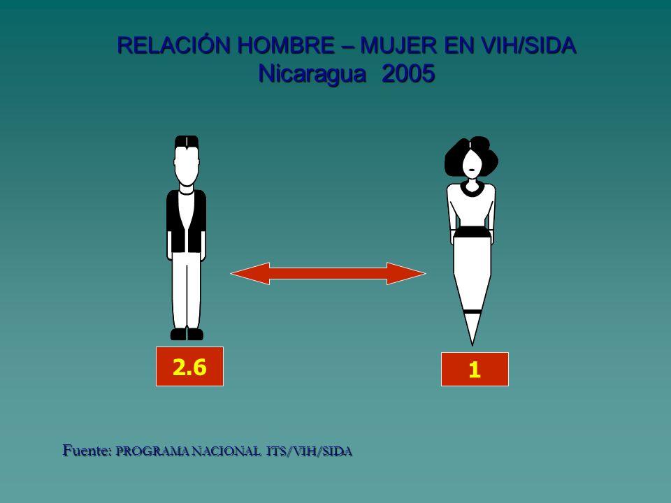RELACIÓN HOMBRE – MUJER EN VIH/SIDA Nicaragua 2005 2.6 1 Fuente: PROGRAMA NACIONAL ITS/VIH/SIDA