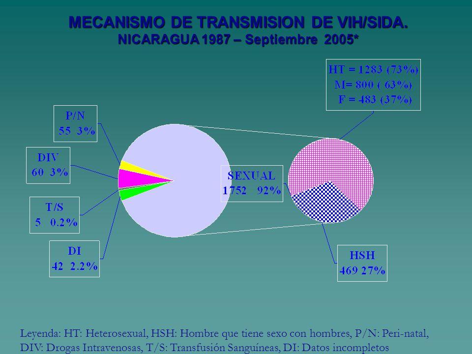 MECANISMO DE TRANSMISION DE VIH/SIDA. NICARAGUA 1987 – Septiembre 2005* Leyenda: HT: Heterosexual, HSH: Hombre que tiene sexo con hombres, P/N: Peri-n