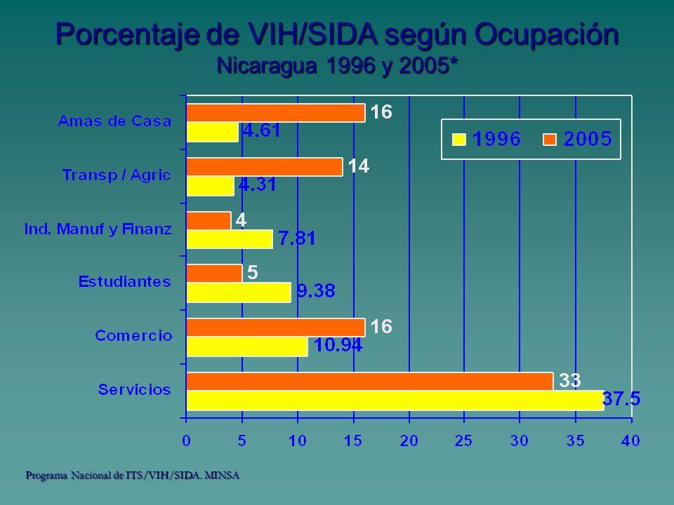 Porcentaje de VIH/SIDA según Ocupación Nicaragua 1996 y 2005* Programa Nacional de ITS/VIH/SIDA. MINSA