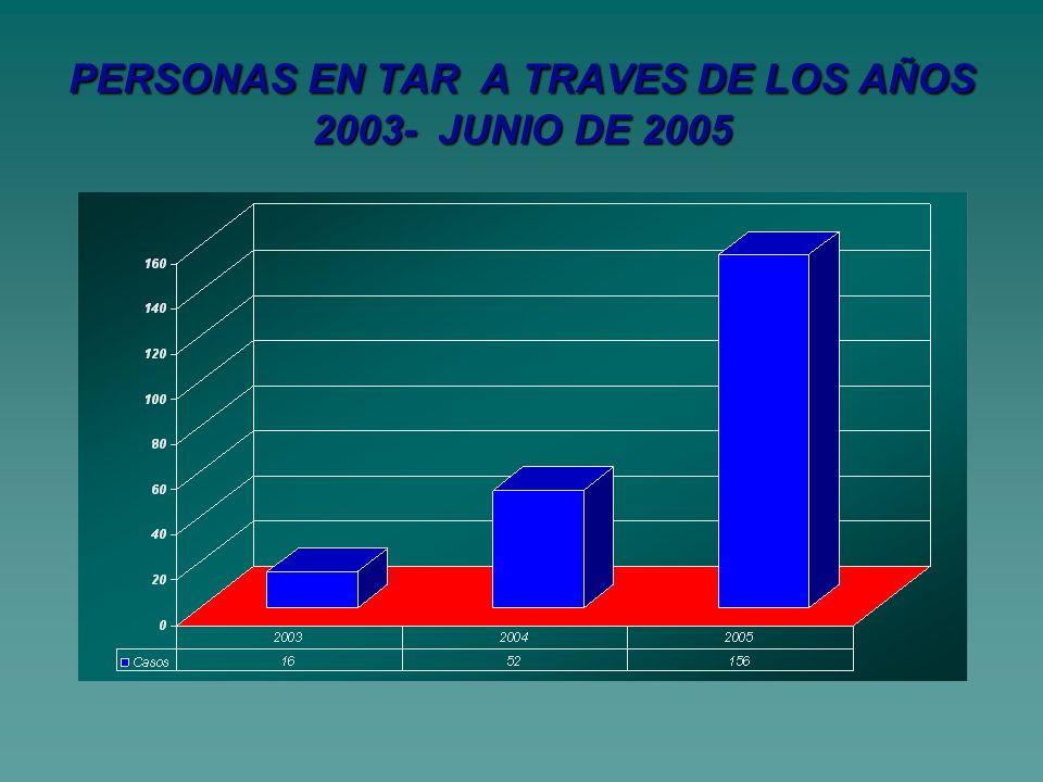 PERSONAS EN TAR A TRAVES DE LOS AÑOS 2003- JUNIO DE 2005