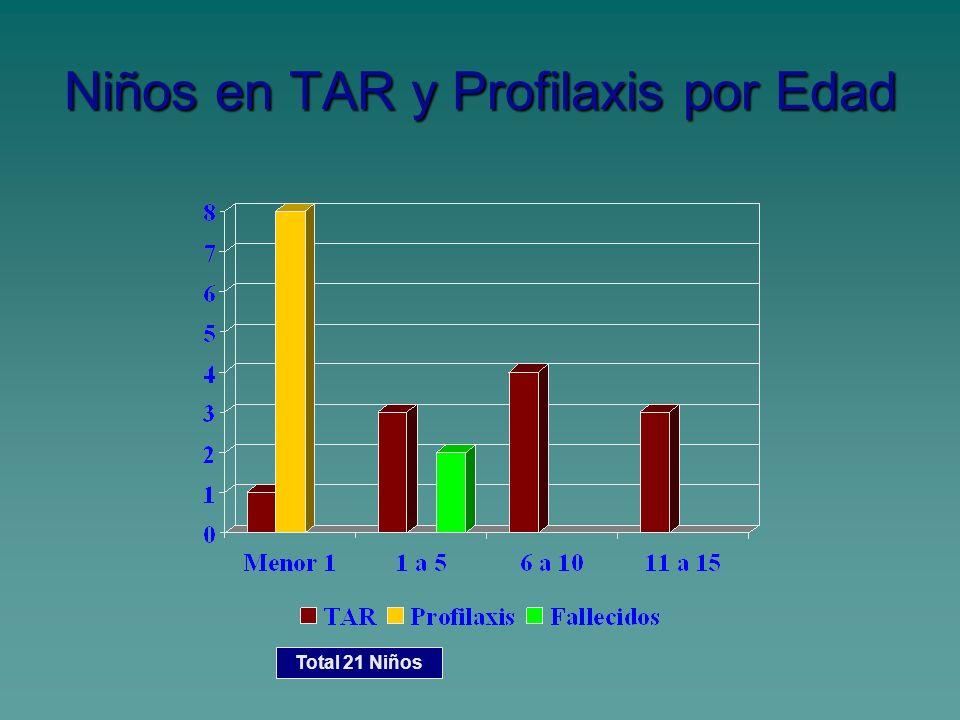 Niños en TAR y Profilaxis por Edad Total 21 Niños