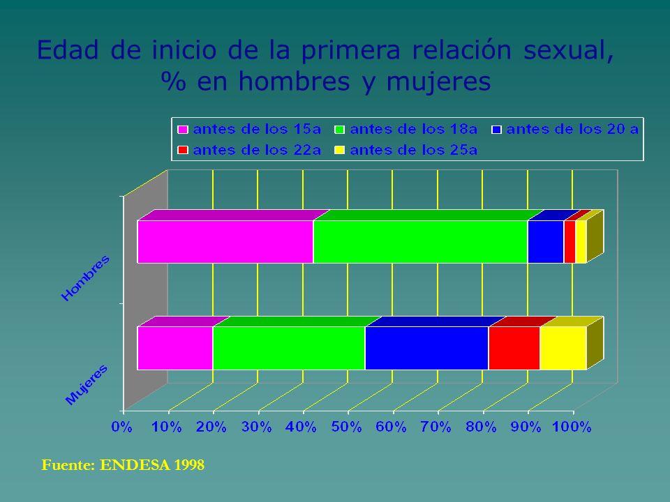 Edad de inicio de la primera relación sexual, % en hombres y mujeres Fuente: ENDESA 1998