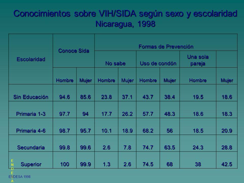 Conocimientos sobre VIH/SIDA según sexo y escolaridad Nicaragua, 1998 Escolaridad Conoce Sida Formas de Prevención No sabe Uso de condón Una sola pare