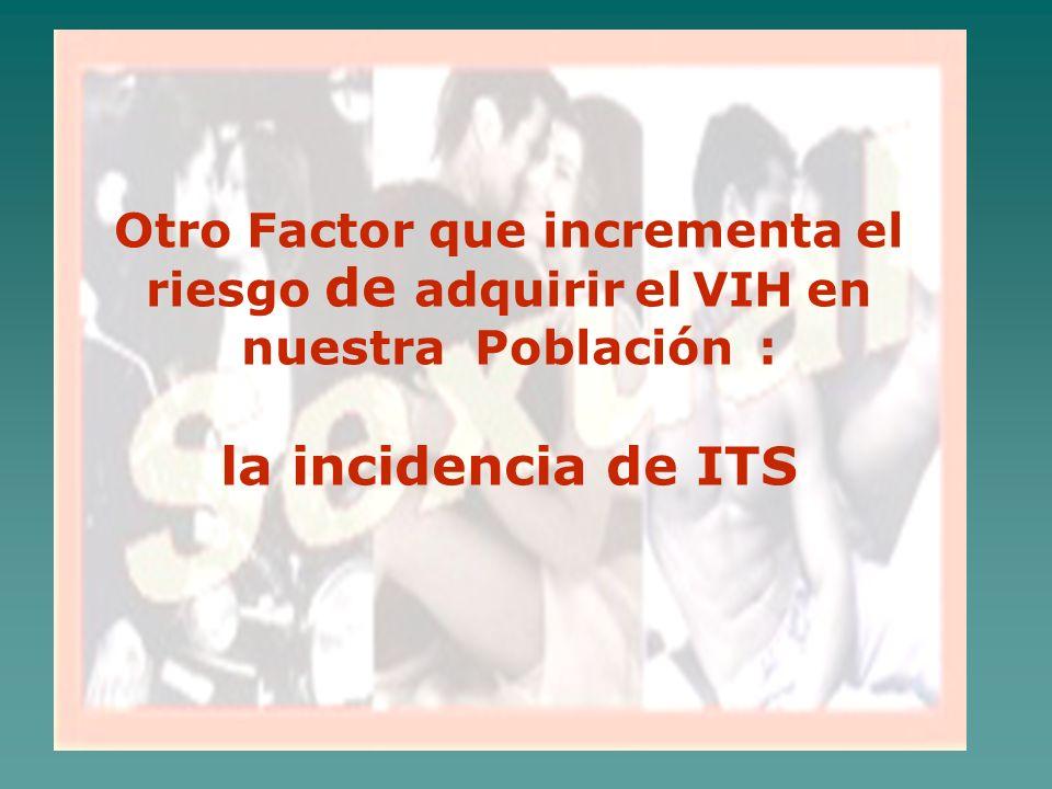 Porcentaje de PVVS en TAR Nicaragua 2003 - Septiembre 2005