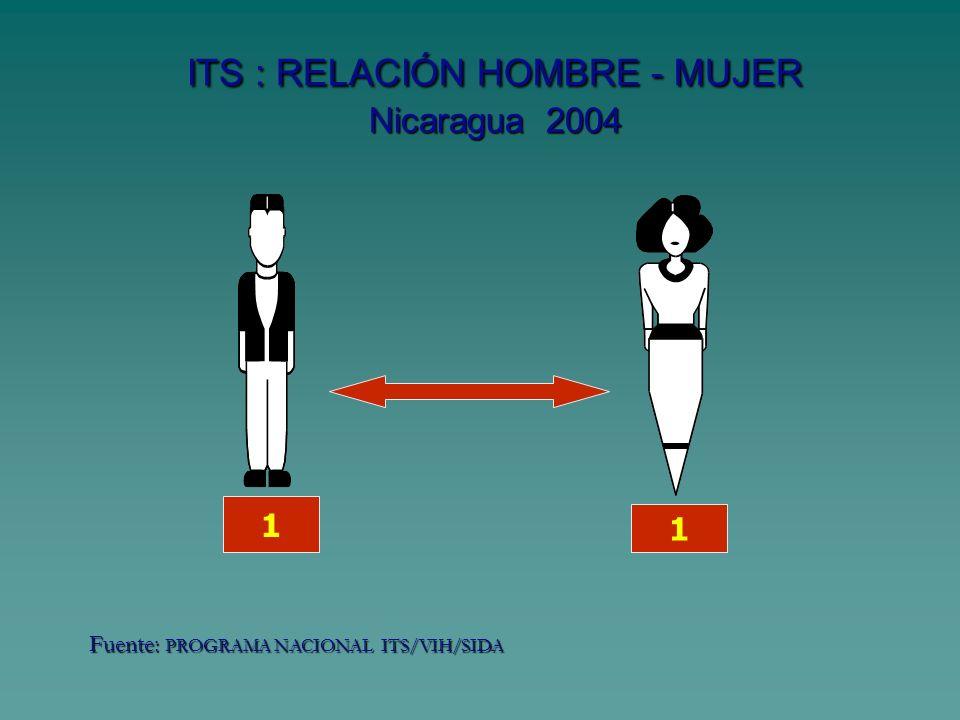 ITS : RELACIÓN HOMBRE - MUJER Nicaragua 2004 1 1 Fuente: PROGRAMA NACIONAL ITS/VIH/SIDA