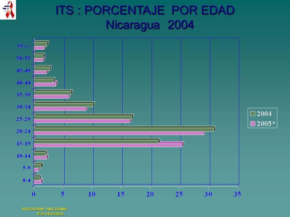 ITS : PORCENTAJE POR EDAD Nicaragua 2004 PROGRAMA NACIONAL ITS/VIH/SIDA
