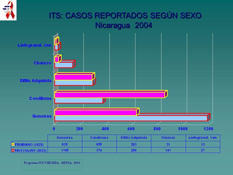 Programa Nacional de ITS/VIH/SIDA.