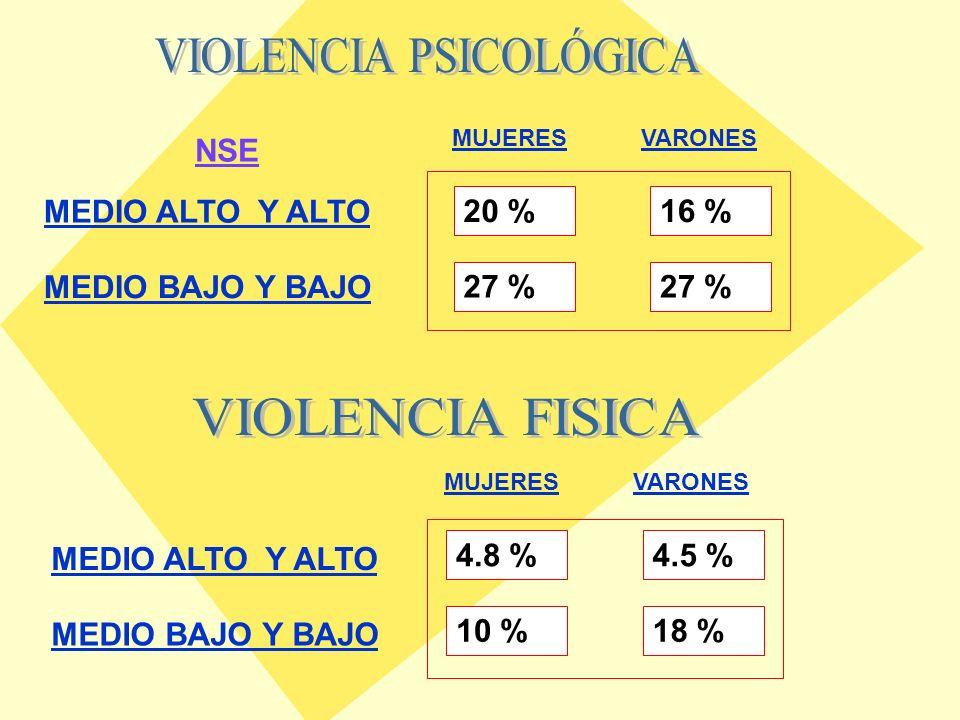 Violencia total según Genero por NSE GRUPO Genero Total MujerVarón NSE MEDIO HACIA ABAJO Violencia total Si N8494178 %29,7%32,0%30,8% No N199200399 %70,3%68,0%69,2% Total N283294577 %100,0% NSE MEDIO HACIA ARRIBA Violencia total Si N211940 %20,0%17,3%18,6% No N8491175 %80,0%82,7%81,4% Total N105110215 %100,0%