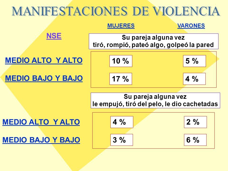 VARONESMUJERES 5 % SINO SI 95%15%85% 11 %85 %22 %75 % VARONESMUJERES Infidelidad Defensa propia Agresión a los hijos Infidelidad Celos Sadomasoquismo MEDIO ALTO Y ALTO MEDIO BAJO Y BAJO NSE