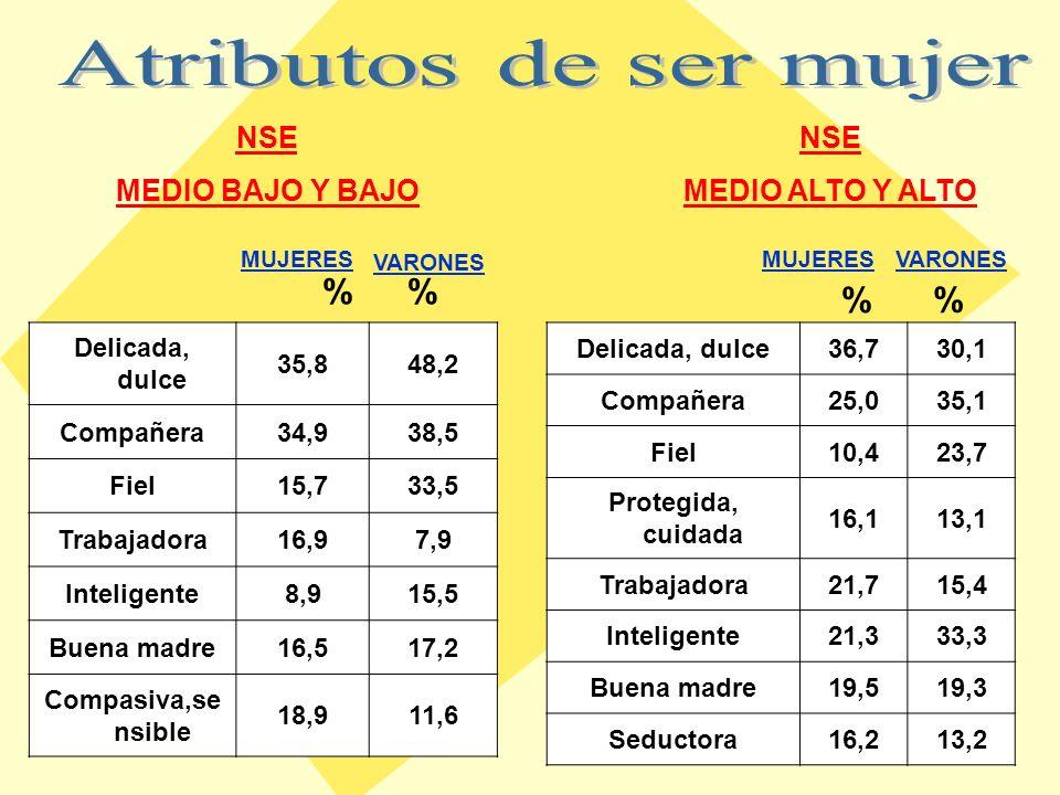 VARONESMUJERES 3.2 %4.4 % 5.7 %6.3 % Su pareja alguna vez le rompió algo suyo 1.9 %5.6 % 0.0 %2.2 % Su pareja alguna vez Le pateó, le pegó MEDIO ALTO Y ALTO MEDIO BAJO Y BAJO NSE MEDIO ALTO Y ALTO MEDIO BAJO Y BAJO