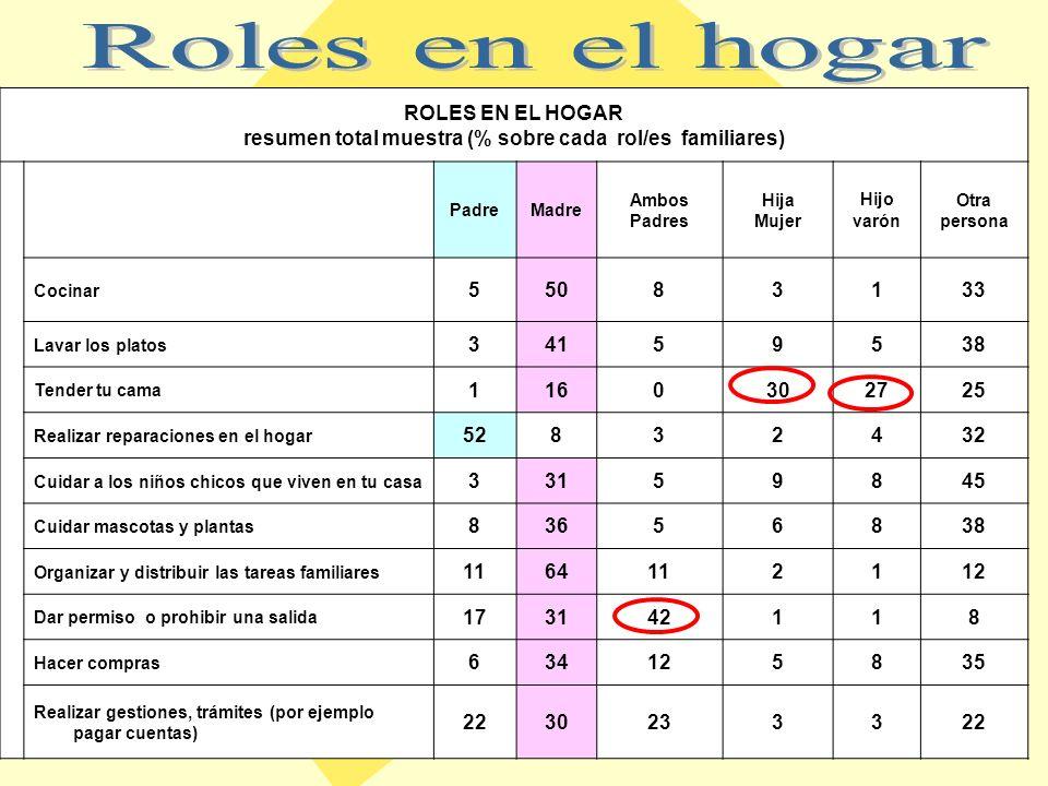 VARONES MUJERES VARONESMUJERES Delicado, dulce17,913,0 Protector19,821,8 Compañero39,137,6 Fiel19,726,3 Fuerte13,814,5 Trabajador37,434,6 Buen padre16,617,3 % % % Delicado, dulce22,112,1 Protector29,220,2 Compañero32,531,9 Fiel22,78,1 Fuerte13,116,7 Trabajador24,026,0 Inteligente19,225,5 NSE MEDIO BAJO Y BAJO NSE MEDIO ALTO Y ALTO
