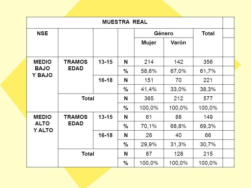 MUESTRA PONDERADA NSE Género Total MujerVarón MEDIO BAJO Y BAJO TRAMOS EDAD 13-15 N142149291 %50,4%50,5%50,4% 16-18 N140146286 %49,6%49,5%49,6% Total N282295577 %100,0% MEDIO ALTO Y ALTO TRAMOS EDAD 13-15 N5356109 %50,5% 16-18 N5255107 %49,5% Total N105111216 %100,0%