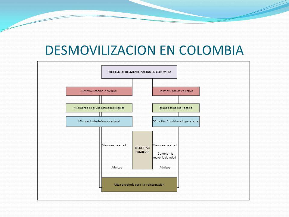 PROCESO DE DESMOVILIZACION EN COLOMBIA Desmovilizacion individualDesmovilizacion colectiva Miembros de grupos armados ilegalesgrupos armados ilegales Ministerio de defensa NacionalOfina Alto Comisionado para la paz BIENESTAR FAMILIAR Menores de edad Cumplen la mayoria de edad Adultos Alta consejería para la reintegración DESMOVILIZACION EN COLOMBIA