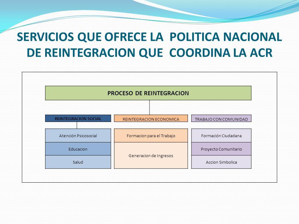 PROCESO DE REINTEGRACION REINTEGRACION SOCIAL REINTEGRACION ECONOMICATRABAJO CON COMUNIDAD Atención PsicosocialFormacion para el TrabajoFormación Ciudadana Educacion Generacion de Ingresos Proyecto Comunitario SaludAccion Simbolica SERVICIOS QUE OFRECE LA POLITICA NACIONAL DE REINTEGRACION QUE COORDINA LA ACR