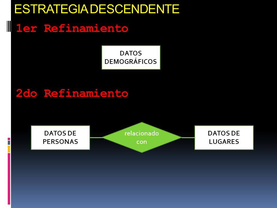 ESTRATEGIA DESCENDENTE 1er Refinamiento DATOS DEMOGRÁFICOS 2do Refinamiento DATOS DE PERSONAS DATOS DE LUGARES relacionado con