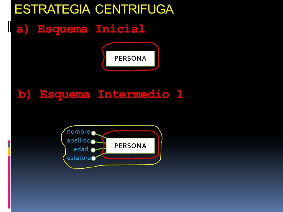 ESTRATEGIA CENTRIFUGA a) Esquema Inicial PERSONA edad estatura apellido nombre PERSONA b) Esquema Intermedio 1
