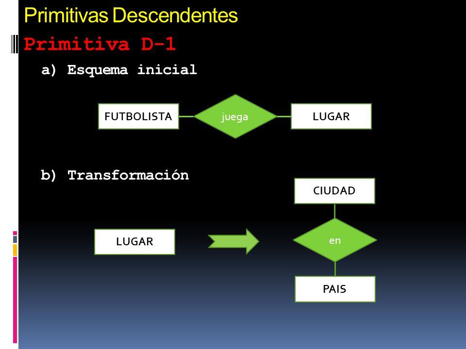 Primitivas Descendentes Primitiva D-1 LUGAR CIUDAD PAIS en FUTBOLISTALUGAR juega a) Esquema inicial b) Transformación