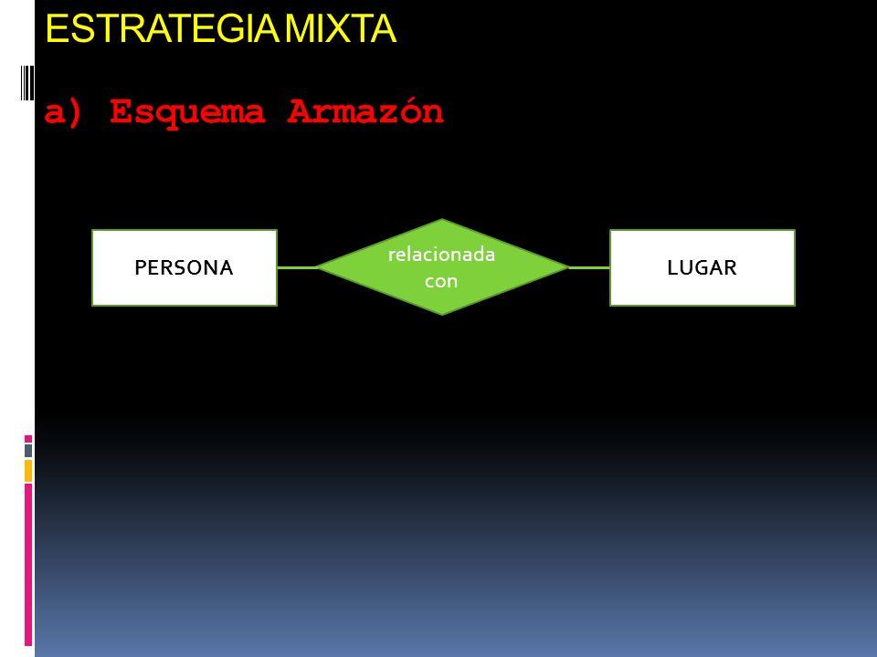 ESTRATEGIA MIXTA a) Esquema Armazón PERSONALUGAR relacionada con