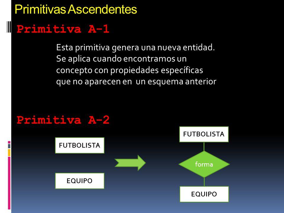 Primitivas Ascendentes Primitiva A-1 FUTBOLISTA EQUIPO FUTBOLISTA EQUIPO forma Primitiva A-2 Esta primitiva genera una nueva entidad.