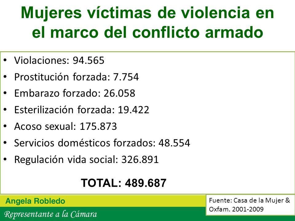 Mujeres víctimas de violencia en el marco del conflicto armado Violaciones: 94.565 Prostitución forzada: 7.754 Embarazo forzado: 26.058 Esterilización