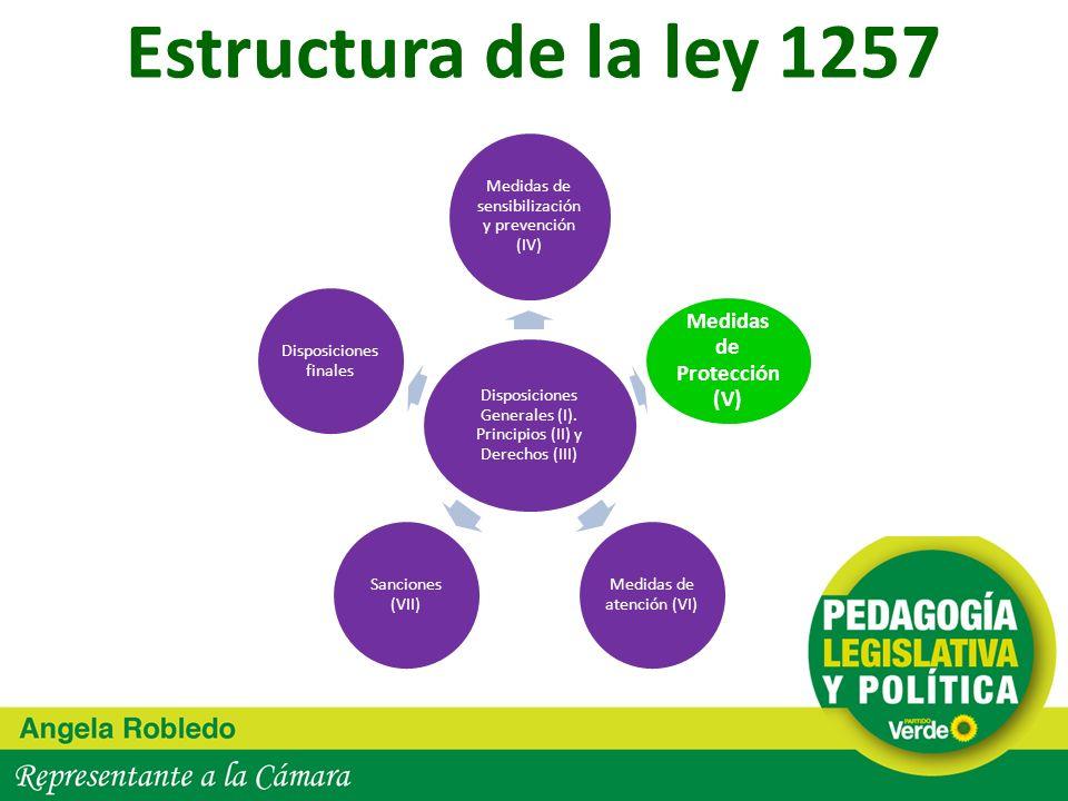 Estructura de la ley 1257 Disposiciones Generales (I). Principios (II) y Derechos (III) Medidas de sensibilización y prevención (IV) Medidas de Protec