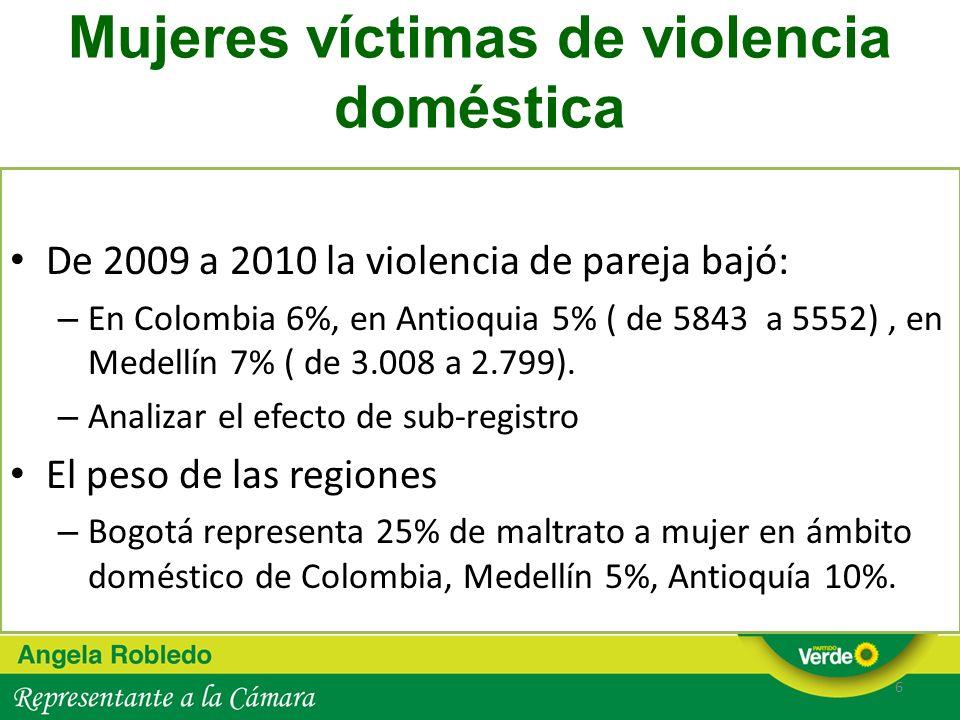 Mujeres víctimas de violencia doméstica De 2009 a 2010 la violencia de pareja bajó: – En Colombia 6%, en Antioquia 5% ( de 5843 a 5552), en Medellín 7