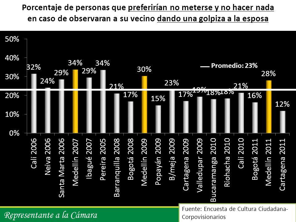 8 Fuente: Encuesta de Cultura Ciudadana- Corpovisionarios