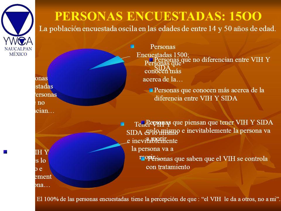 El 100% de las personas encuestadas tiene la percepción de que : el VIH le da a otros, no a mi. La población encuestada oscila en las edades de entre