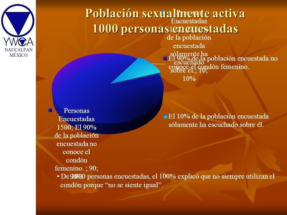 De 1000 personas encuestadas, el 100% explicó que no siempre utilizan el condón porque no se siente igual. Población sexualmente activa 1000 personas