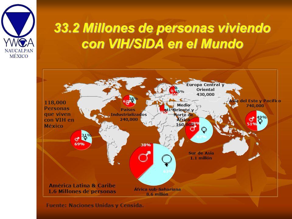 38% 62% Sur de Asia 1.1 millón Países Industrializados 240,000 67% 33% Medio Oriente y Norte de África 160,000 59% 41% 35% 65% 49% 51% Asia del Este y