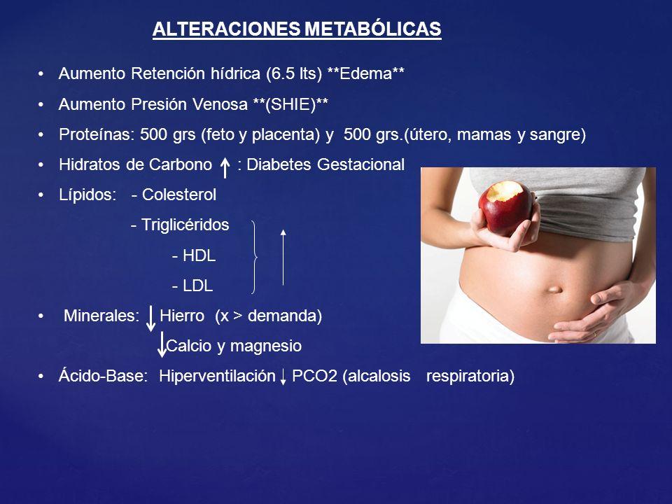 Aumento Retención hídrica (6.5 lts) **Edema** Aumento Presión Venosa **(SHIE)** Proteínas: 500 grs (feto y placenta) y 500 grs.(útero, mamas y sangre) Hidratos de Carbono : Diabetes Gestacional Lípidos: - Colesterol - Triglicéridos - HDL - LDL Minerales: Hierro (x > demanda) Calcio y magnesio Ácido-Base: Hiperventilación PCO2 (alcalosis respiratoria) ALTERACIONES METABÓLICAS